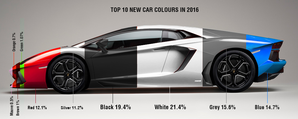 uk top colours 2016